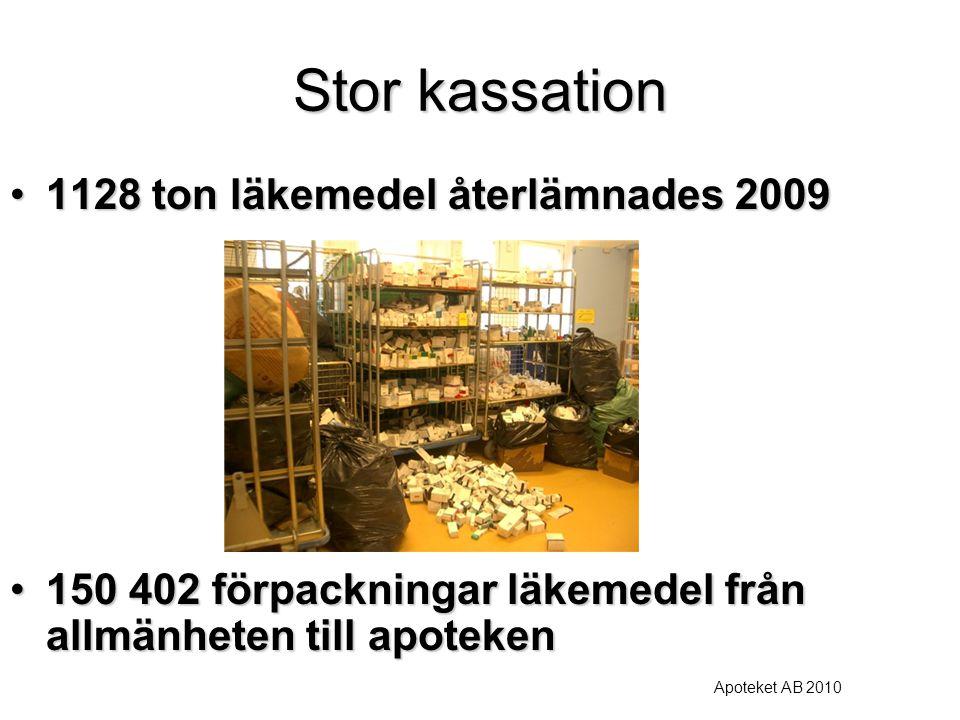 Stor kassation 1128 ton läkemedel återlämnades 2009