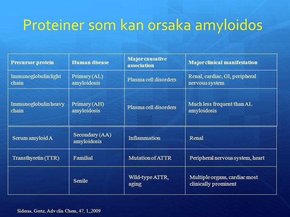Proteiner som kan orsaka amyloidos