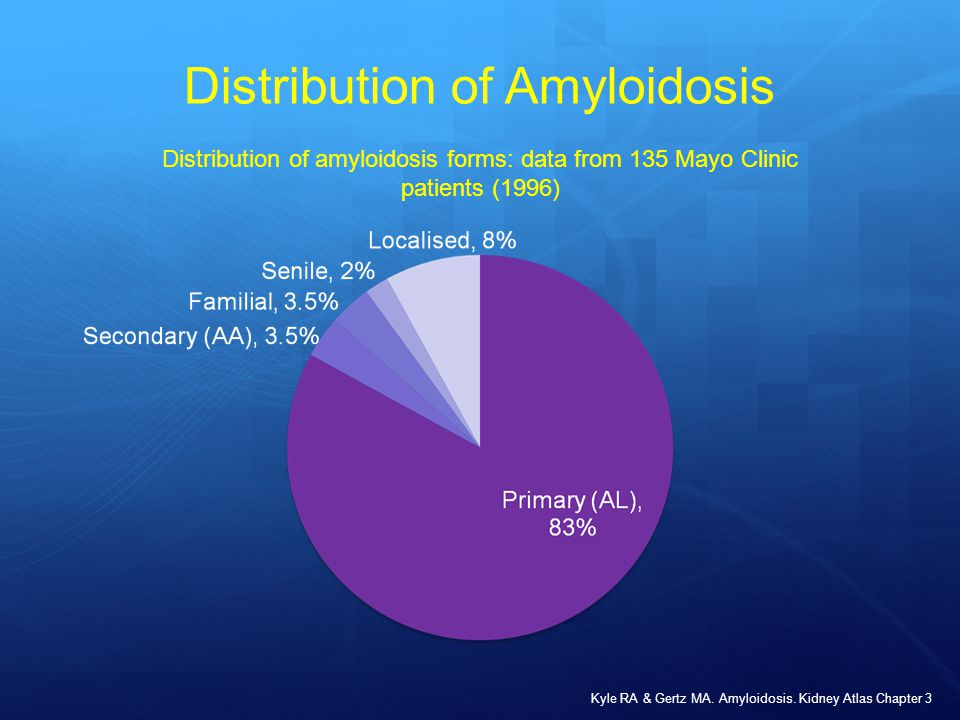 Distribution of Amyloidosis