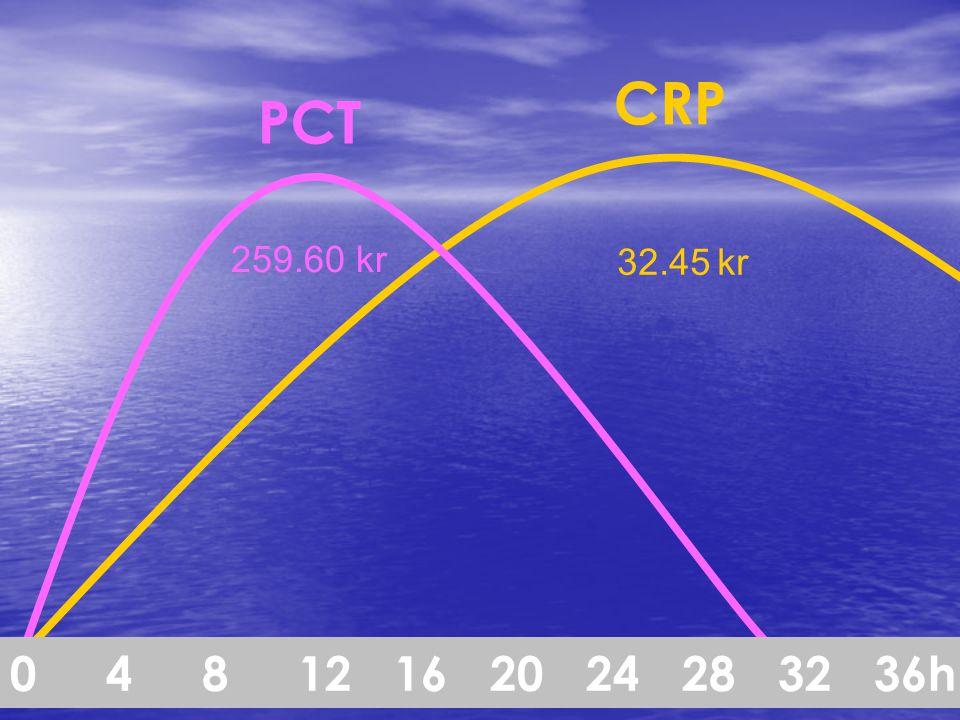 CRP PCT 259.60 kr 32.45 kr 0 4 8 12 16 20 24 28 32 36h