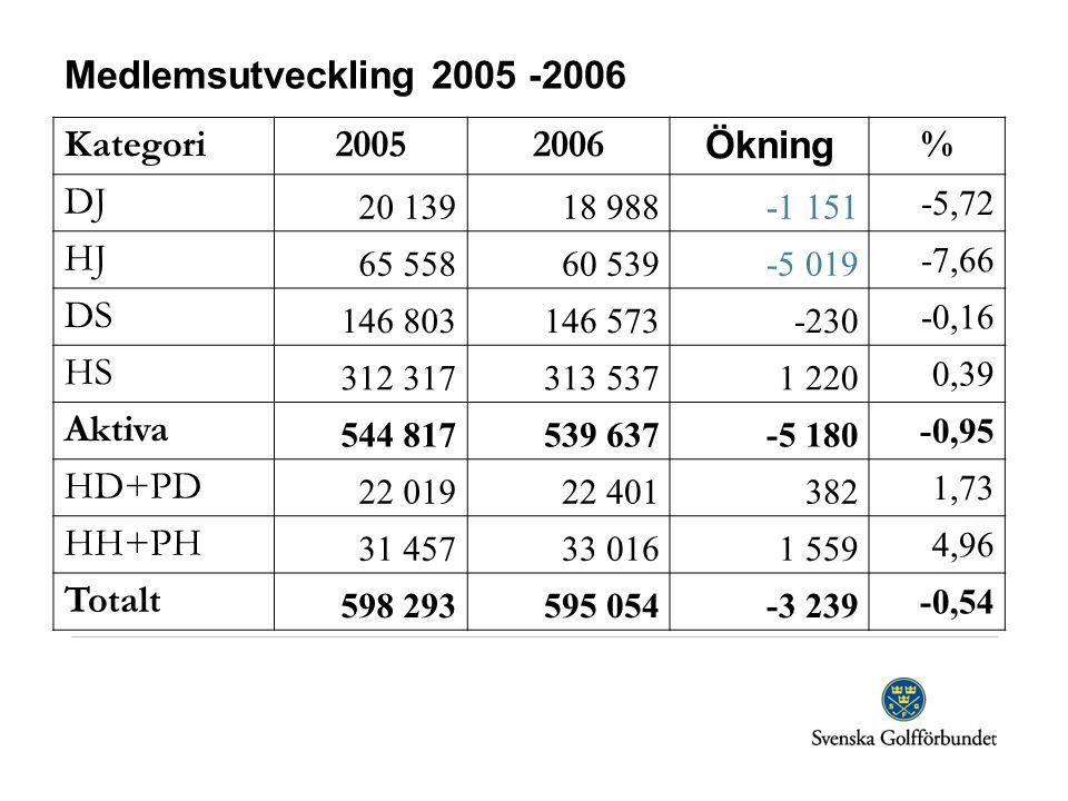 Medlemsutveckling 2005 -2006 Kategori 2005 2006 Ökning % DJ HJ DS HS