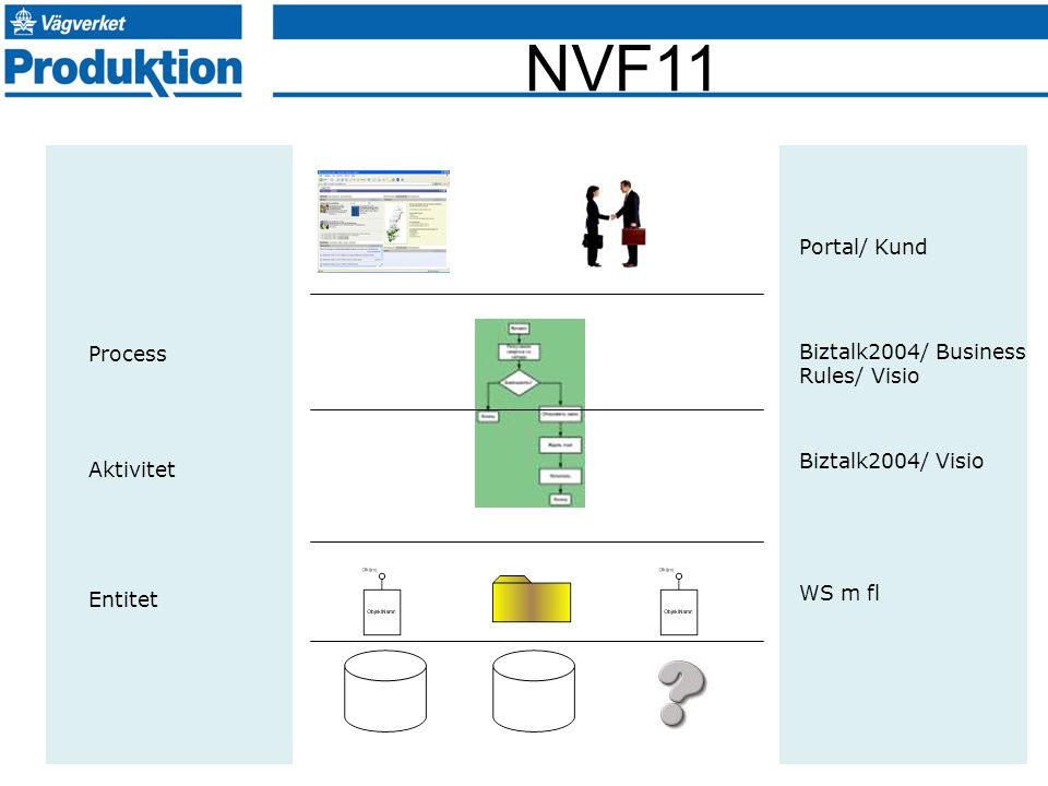 Portal/ Kund Process. Biztalk2004/ Business Rules/ Visio. Biztalk2004/ Visio. Aktivitet. Entitet.