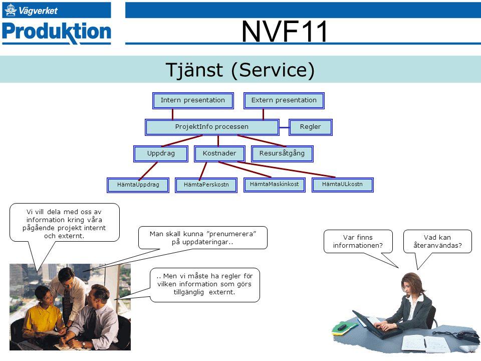 Tjänst (Service) Intern presentation Extern presentation
