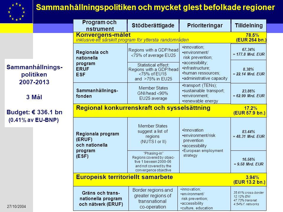 Sammanhållnings- politiken 2007-2013 3 Mål Budget: € 336.1 bn