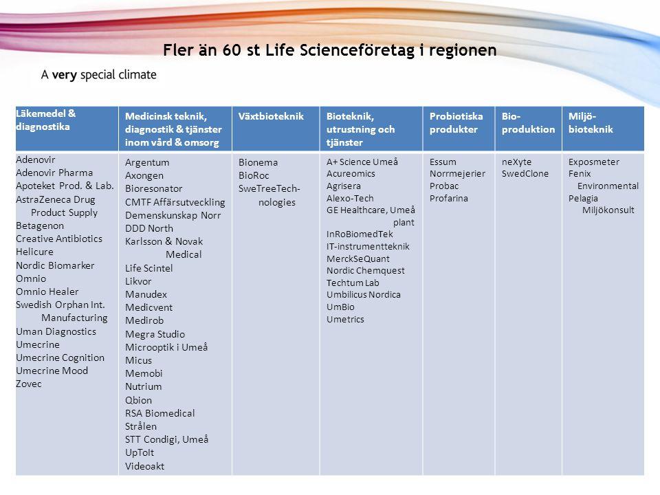Fler än 60 st Life Scienceföretag i regionen