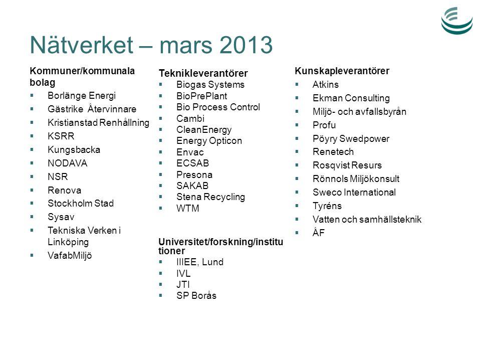 Nätverket – mars 2013 Teknikleverantörer Kommuner/kommunala bolag