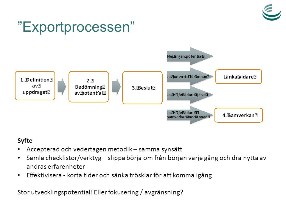 Exportprocessen Syfte