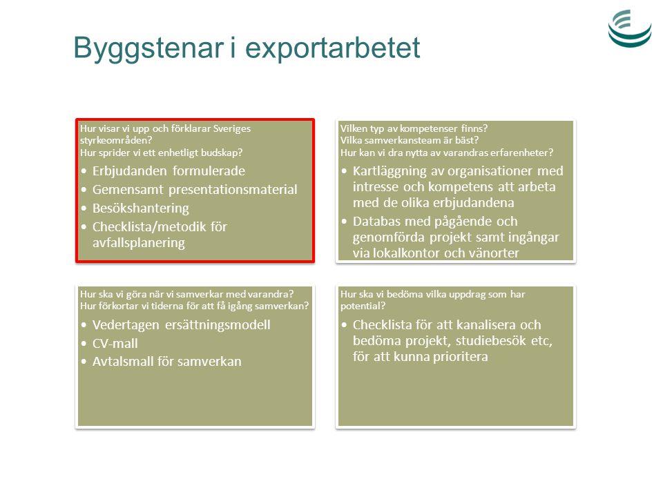 Byggstenar i exportarbetet