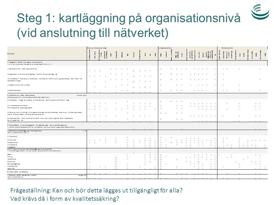 Steg 1: kartläggning på organisationsnivå (vid anslutning till nätverket)