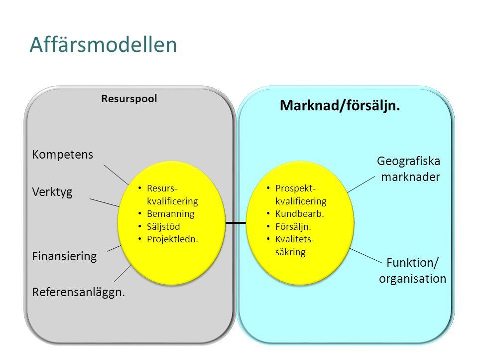 Affärsmodellen Marknad/försäljn. Kompetens Geografiska marknader