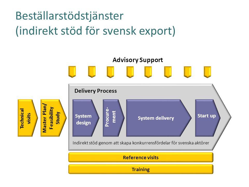 Beställarstödstjänster (indirekt stöd för svensk export)