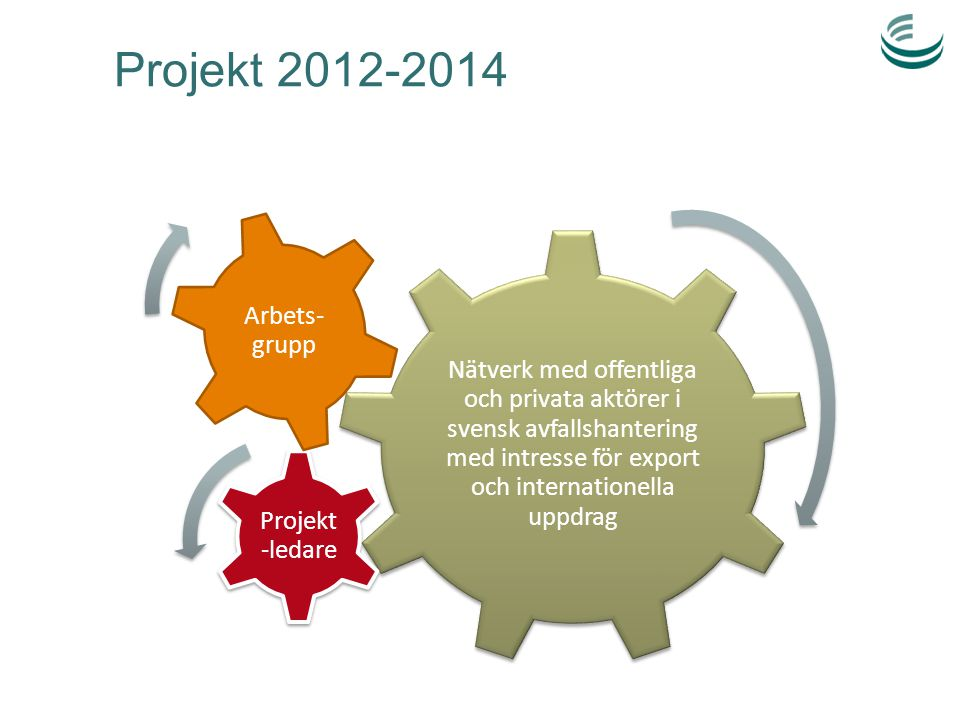 Projekt 2012-2014 Nätverk med offentliga och privata aktörer i svensk avfallshantering med intresse för export och internationella uppdrag.