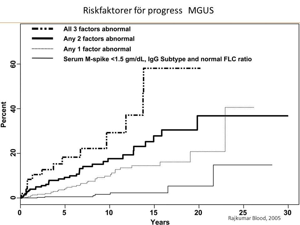 Riskfaktorer för progress MGUS