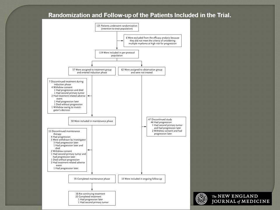 Randomization and Follow-up of the Patients Included in the Trial.