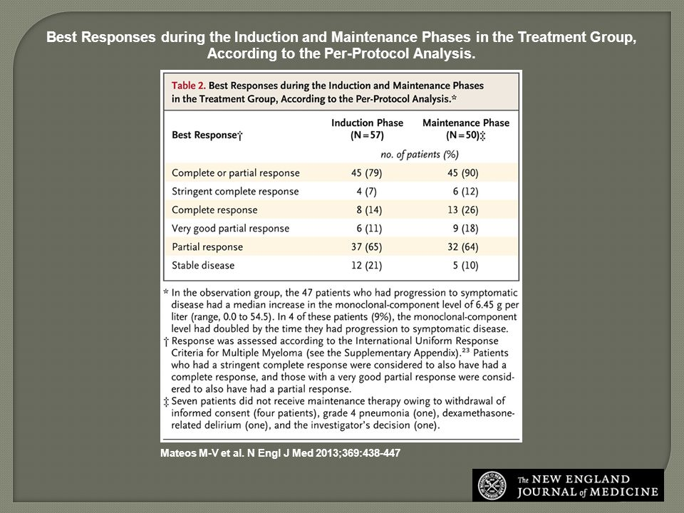 Best Responses during the Induction and Maintenance Phases in the Treatment Group, According to the Per-Protocol Analysis.