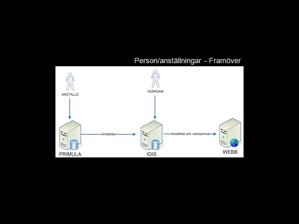 Person/anställningar - Framöver