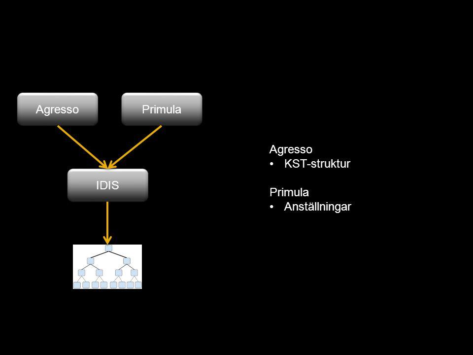 Agresso Primula Agresso KST-struktur Primula Anställningar IDIS