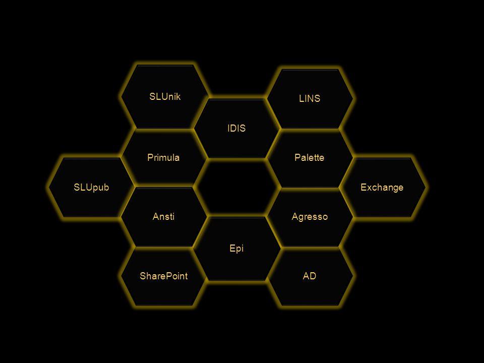 SLUnik LINS IDIS Primula Palette SLUpub Exchange Ansti Agresso Epi