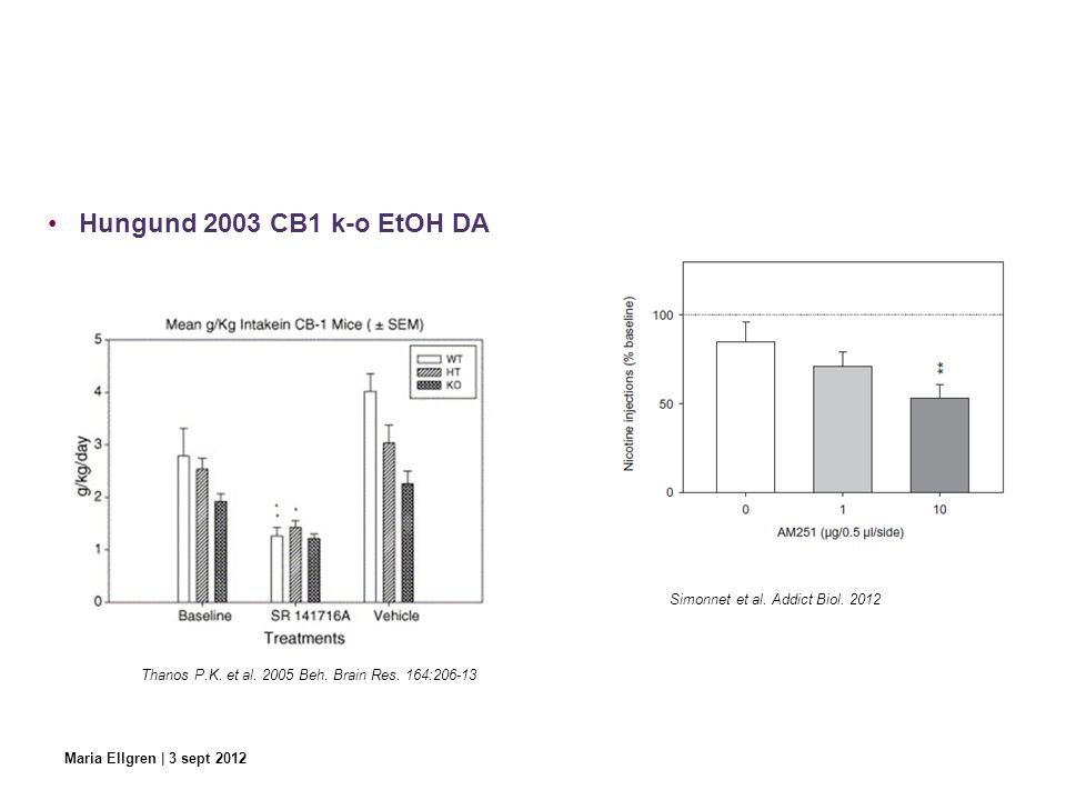 Hungund 2003 CB1 k-o EtOH DA Simonnet et al. Addict Biol. 2012