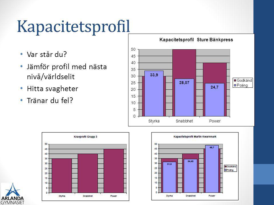 Kapacitetsprofil Var står du Jämför profil med nästa nivå/världselit
