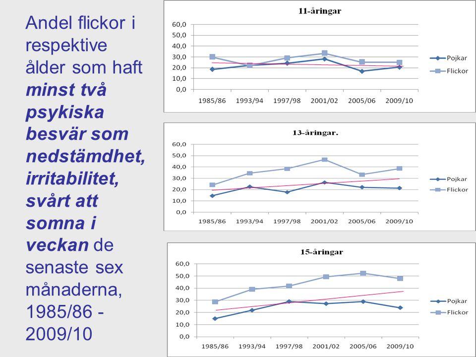 Andel flickor i respektive ålder som haft minst två psykiska besvär som nedstämdhet, irritabilitet, svårt att somna i veckan de senaste sex månaderna, 1985/86 -2009/10