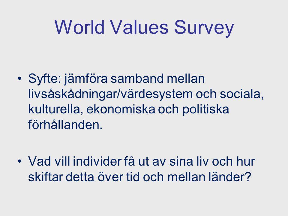 World Values Survey Syfte: jämföra samband mellan livsåskådningar/värdesystem och sociala, kulturella, ekonomiska och politiska förhållanden.