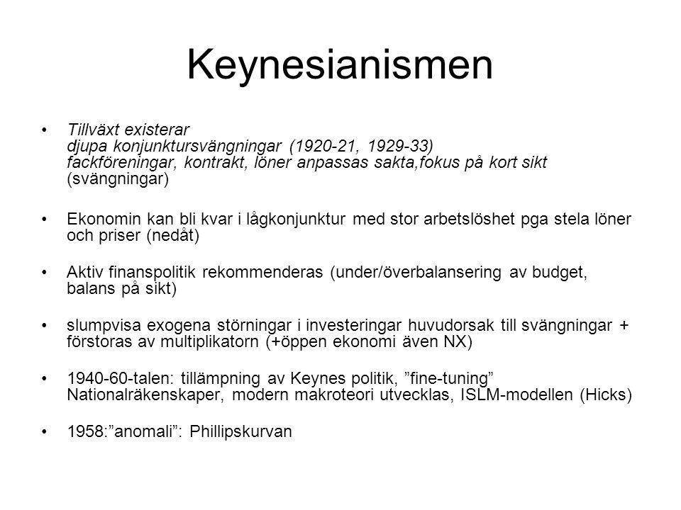 Keynesianismen