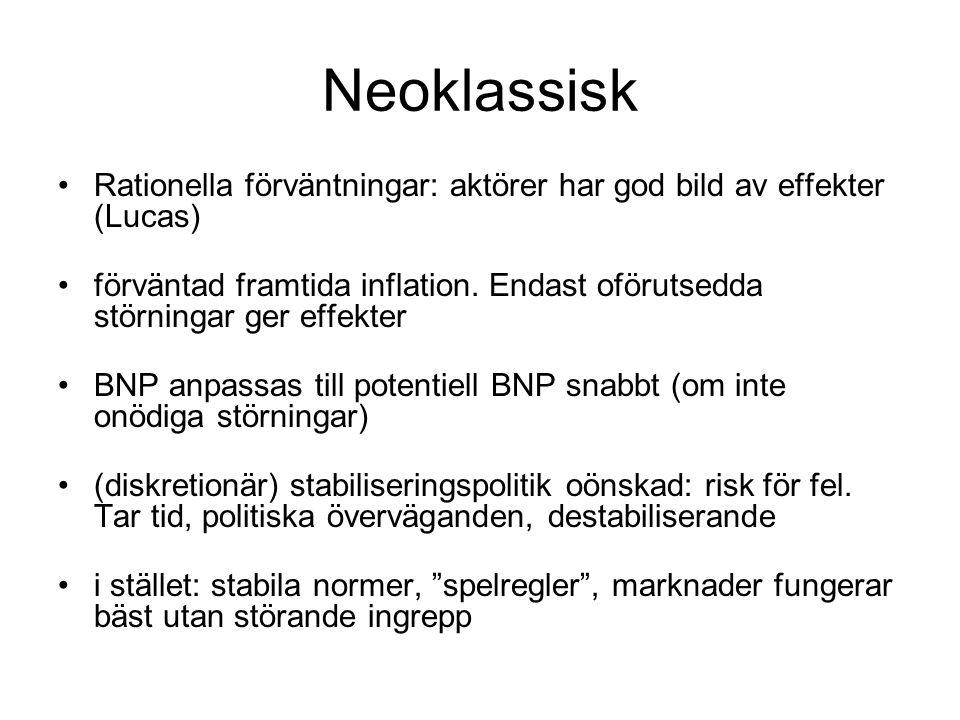 Neoklassisk Rationella förväntningar: aktörer har god bild av effekter (Lucas)