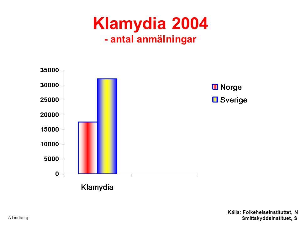 Klamydia 2004 - antal anmälningar