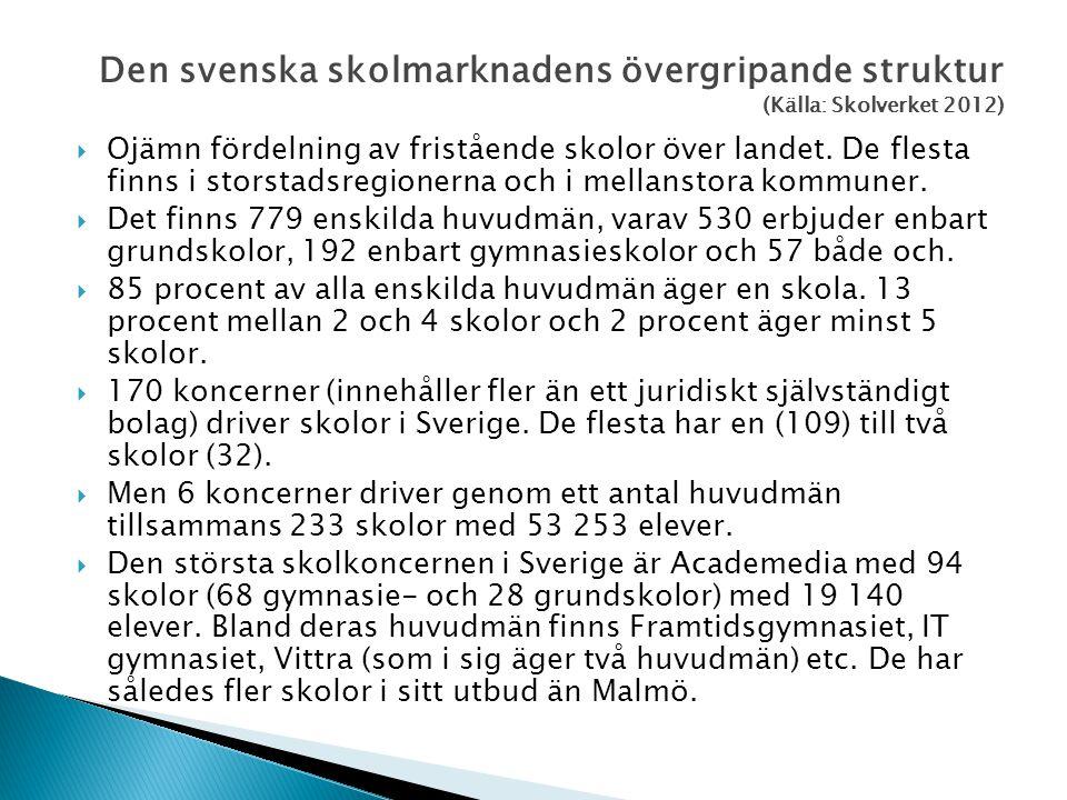 Den svenska skolmarknadens övergripande struktur (Källa: Skolverket 2012)