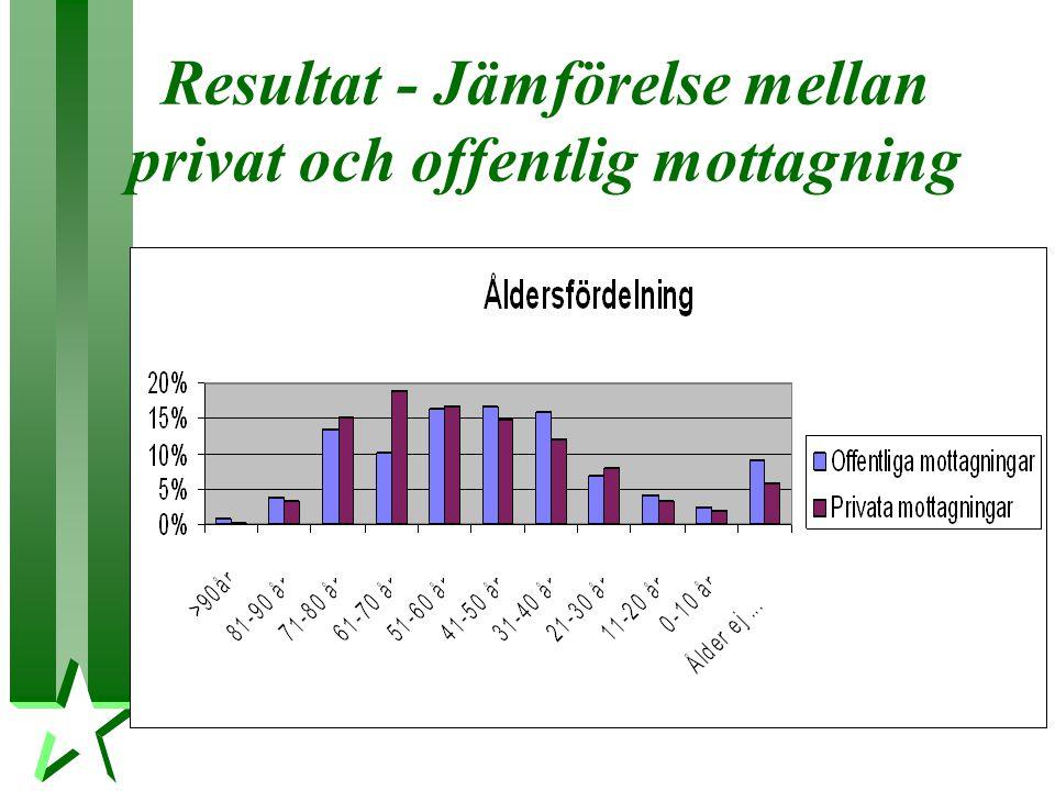Resultat - Jämförelse mellan privat och offentlig mottagning
