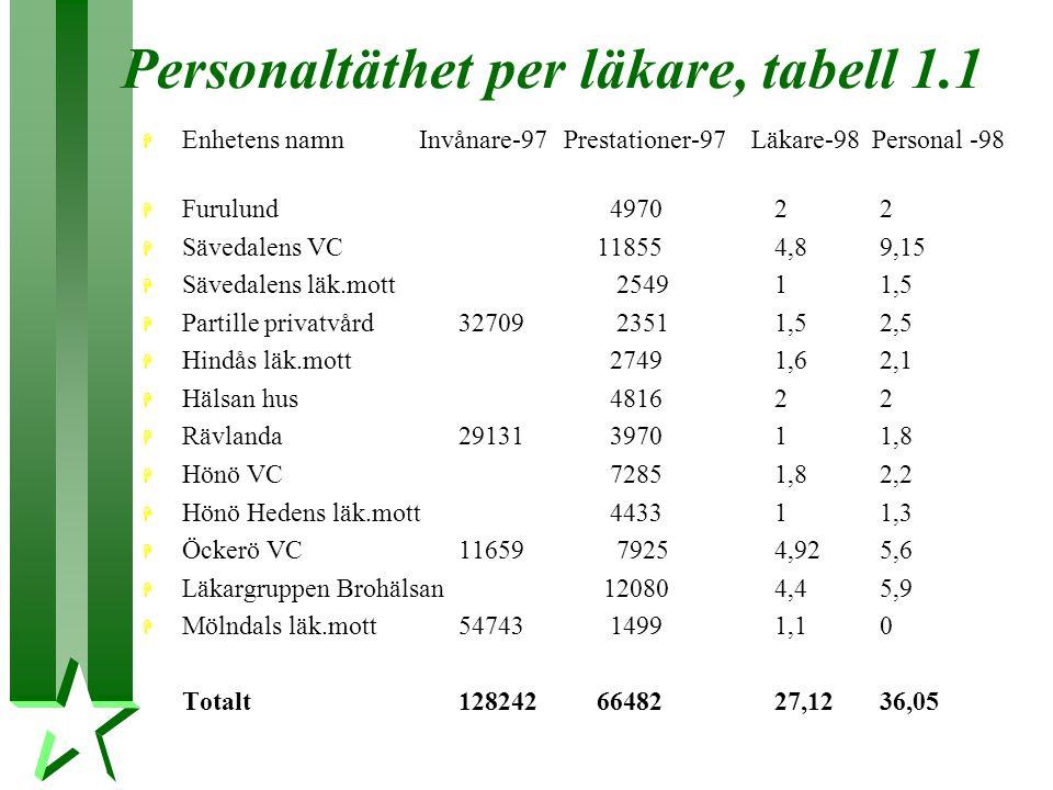 Personaltäthet per läkare, tabell 1.1