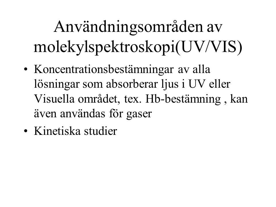 Användningsområden av molekylspektroskopi(UV/VIS)