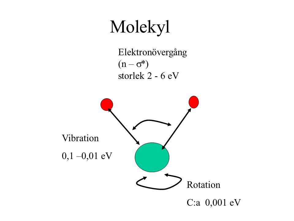 Molekyl Elektronövergång (n – s*) storlek 2 - 6 eV Vibration