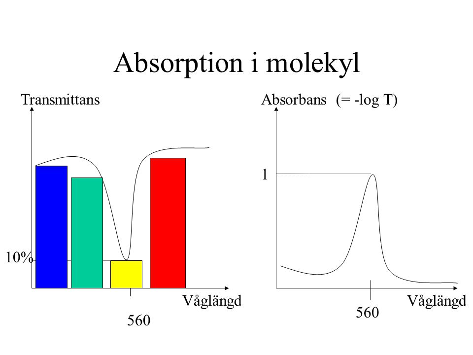 Absorption i molekyl Transmittans Absorbans (= -log T) 1 10% Våglängd