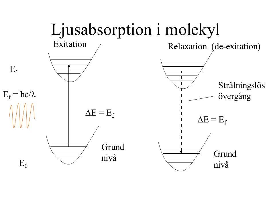 Ljusabsorption i molekyl