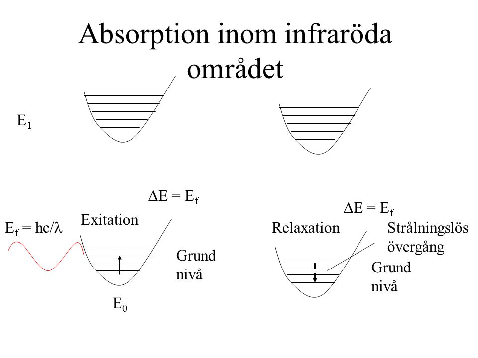 Absorption inom infraröda området