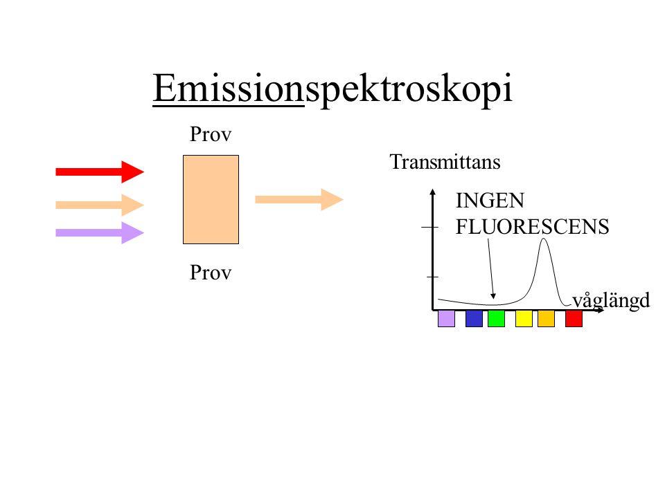Emissionspektroskopi