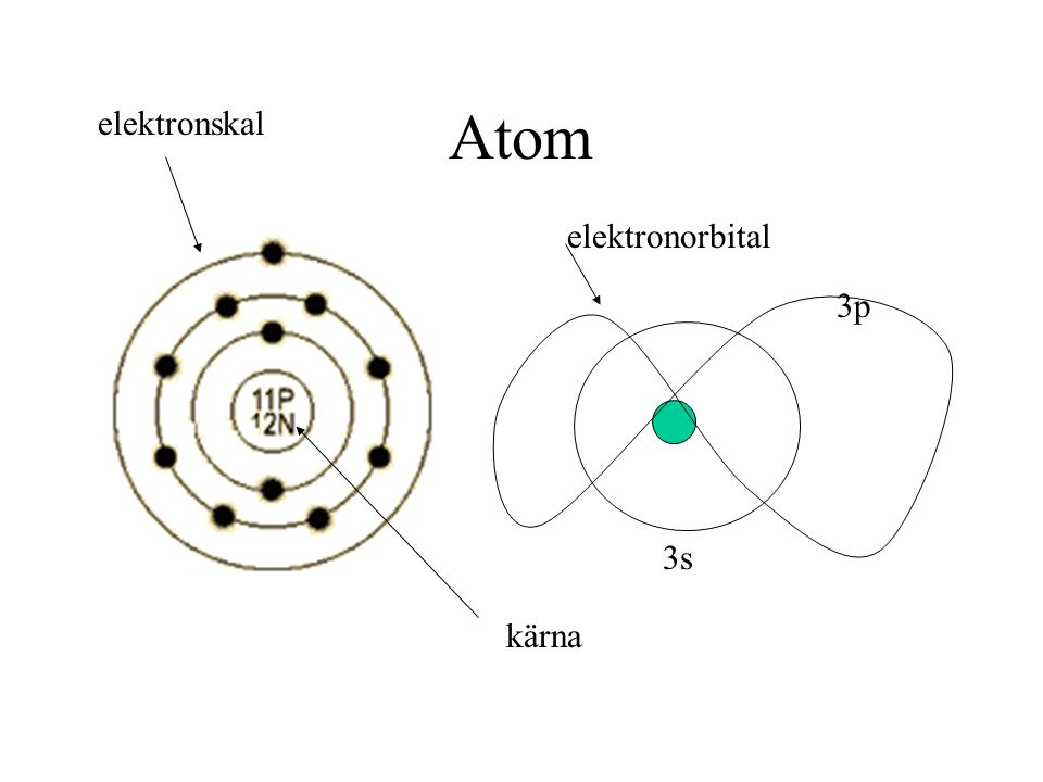 Atom elektronskal elektronorbital 3p 3s kärna