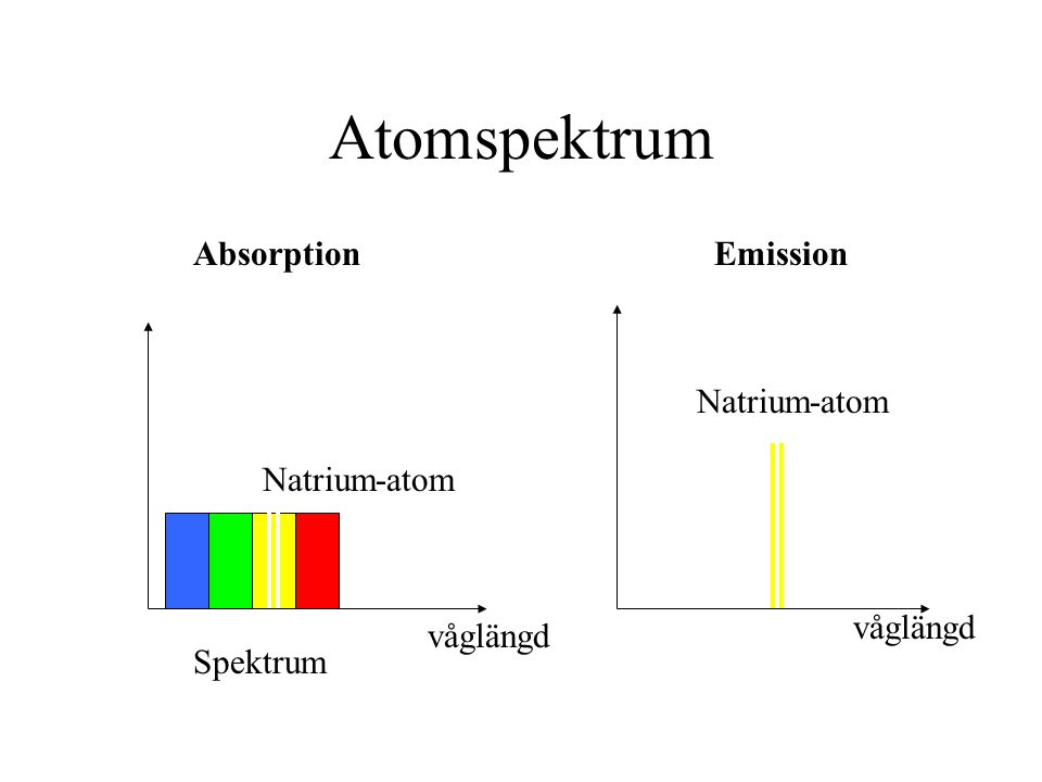 Atomspektrum Absorption Emission Natrium-atom Natrium-atom våglängd