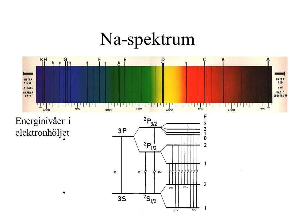 Na-spektrum Energinivåer i elektronhöljet