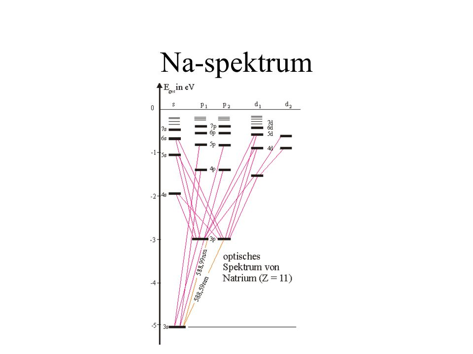 Na-spektrum