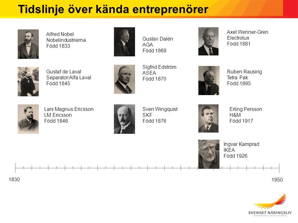 Tidslinje över kända entreprenörer