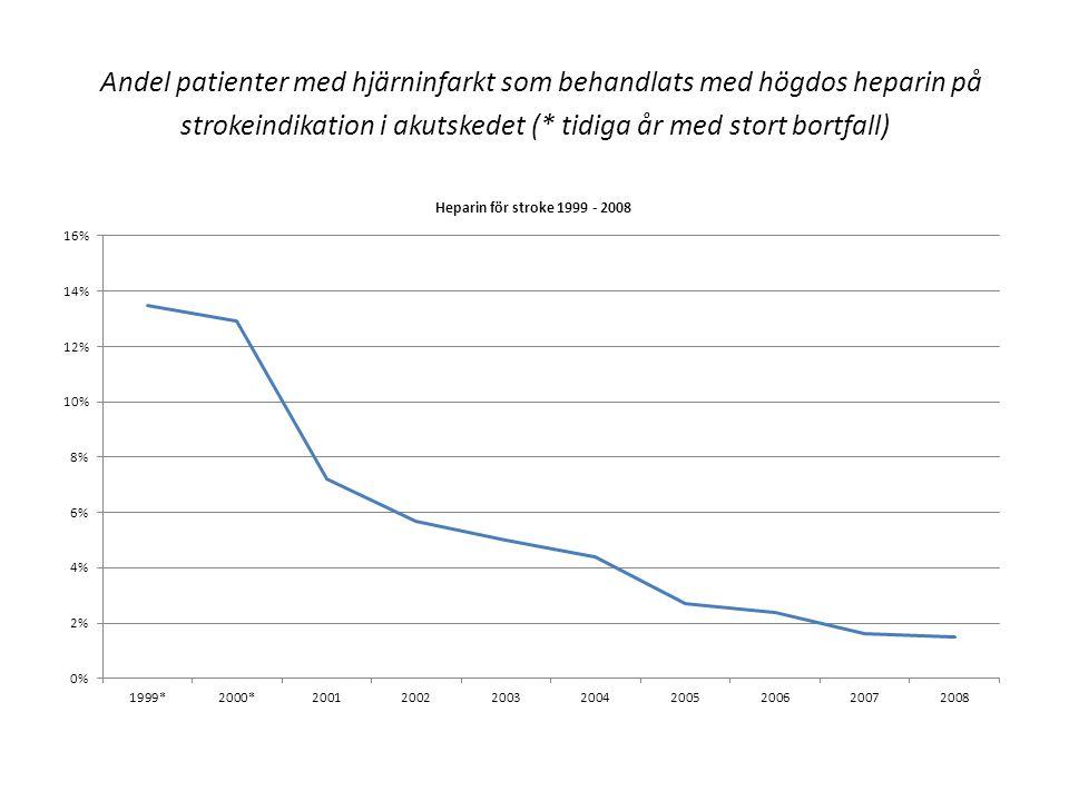 Andel patienter med hjärninfarkt som behandlats med högdos heparin på strokeindikation i akutskedet (* tidiga år med stort bortfall)