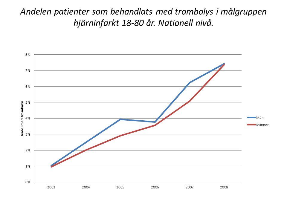 Andelen patienter som behandlats med trombolys i målgruppen hjärninfarkt 18-80 år. Nationell nivå.