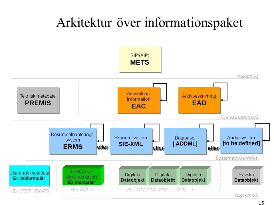 Arkitektur över informationspaket
