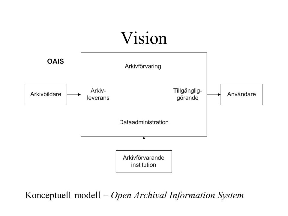 Vision Konceptuell modell – Open Archival Information System