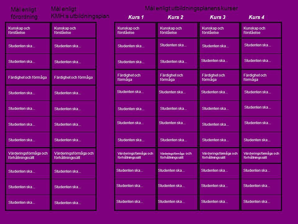 Mål enligt KMH:s utbildningsplan Mål enligt utbildningsplanens kurser