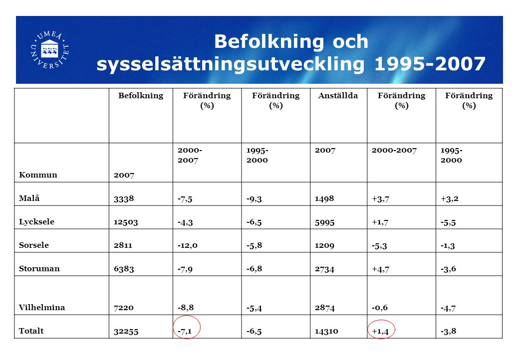 Befolkning och sysselsättningsutveckling 1995-2007