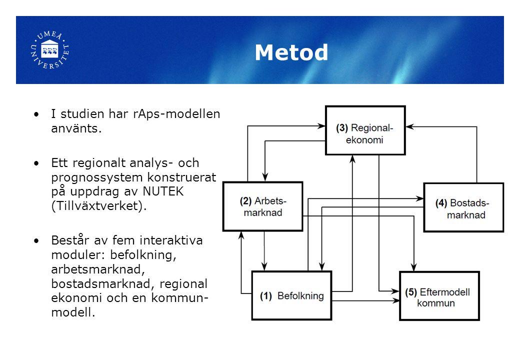 Metod I studien har rAps-modellen använts.